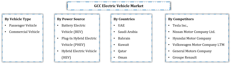 GCC Electric Vehicle Market Segmentation