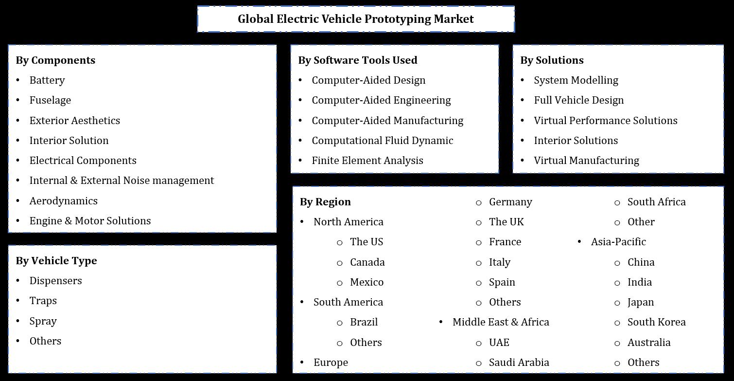 Global Electric Vehicle Prototyping Market Segmentation