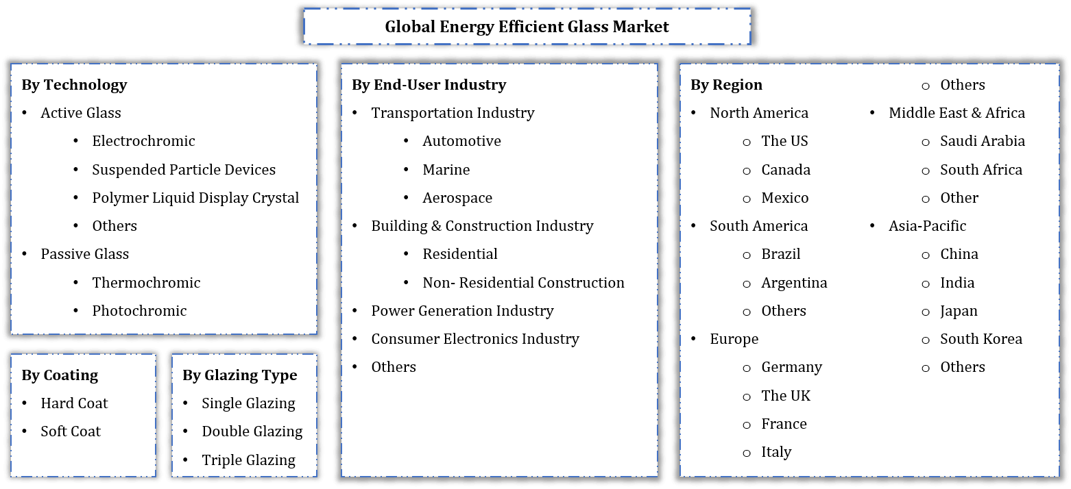 Global Energy Efficient Glass Market Segmentation
