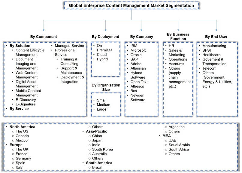 Global Enterprise Content Management Market Segmentation