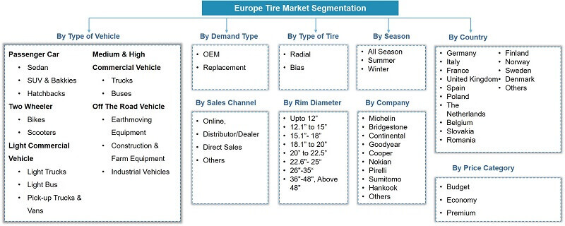Europe Tire Market Segmentation