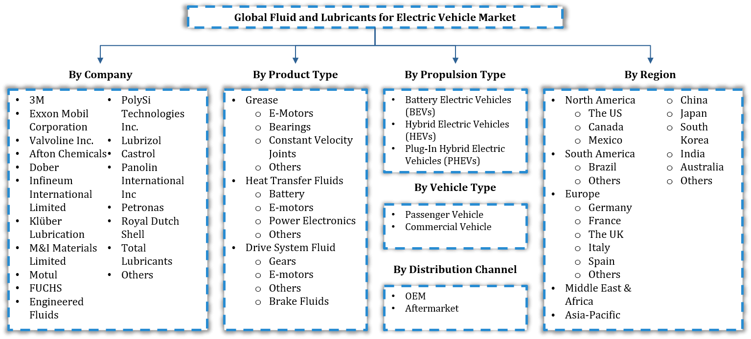Global Fluid and Lubricants for Electric Vehicle Market Segmentation