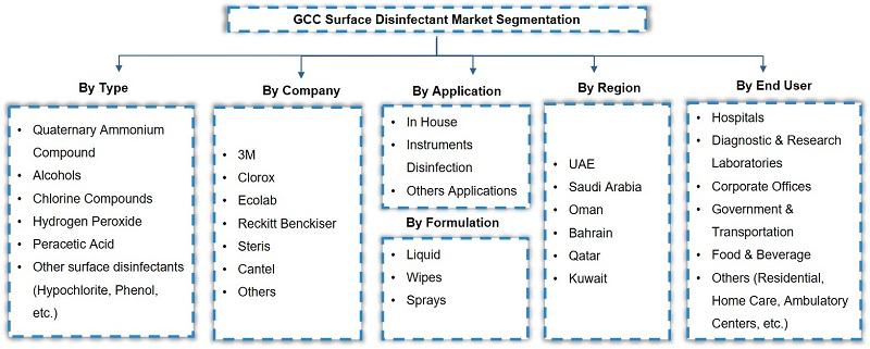 GCC Surface Disinfectant Market Analysis, 2020
