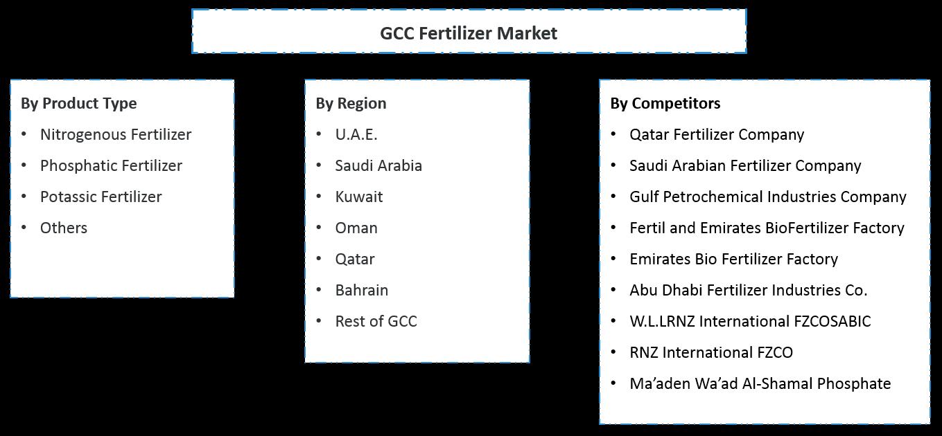 GCC Fertilizer Market Segmentation