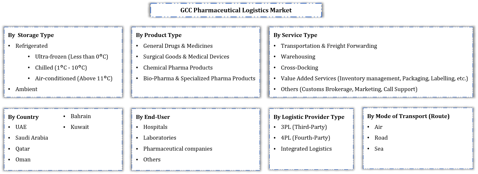 GCC Pharmaceutical Logistics Market Segmentation