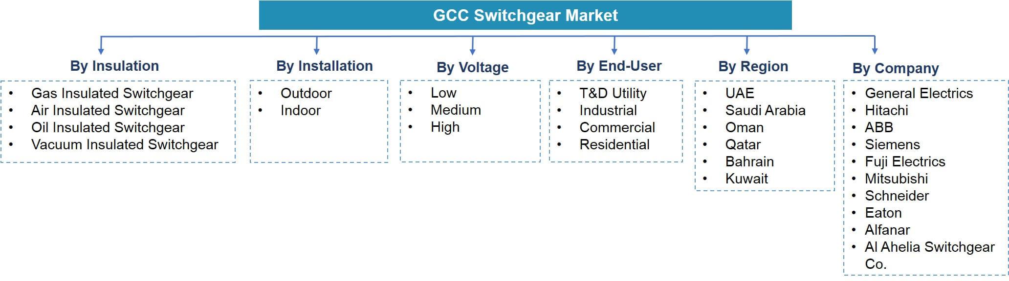 GCC Switchgear Market Segmentation