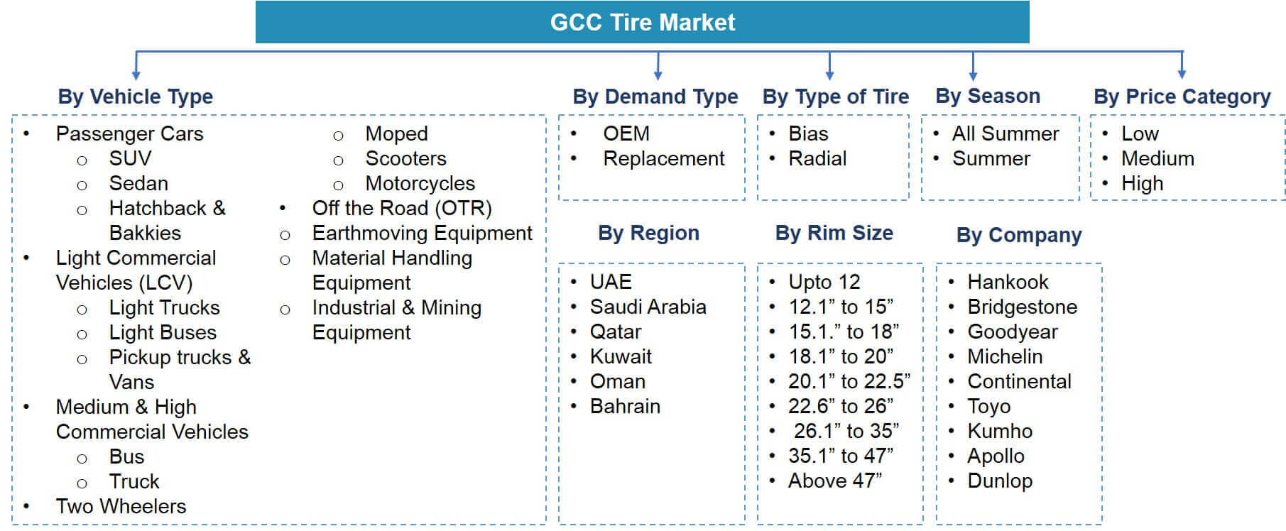 GCC Tire Market Segmentation