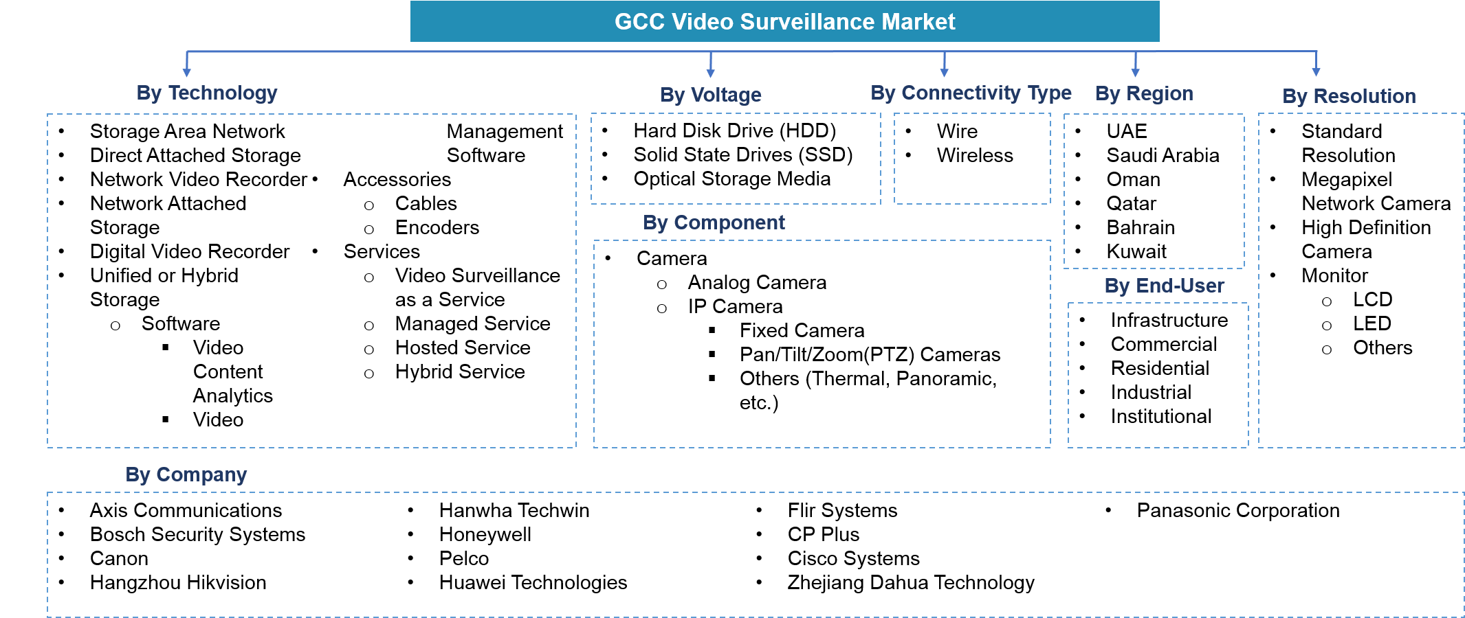 GCC Video Surveillance Market Segmentation