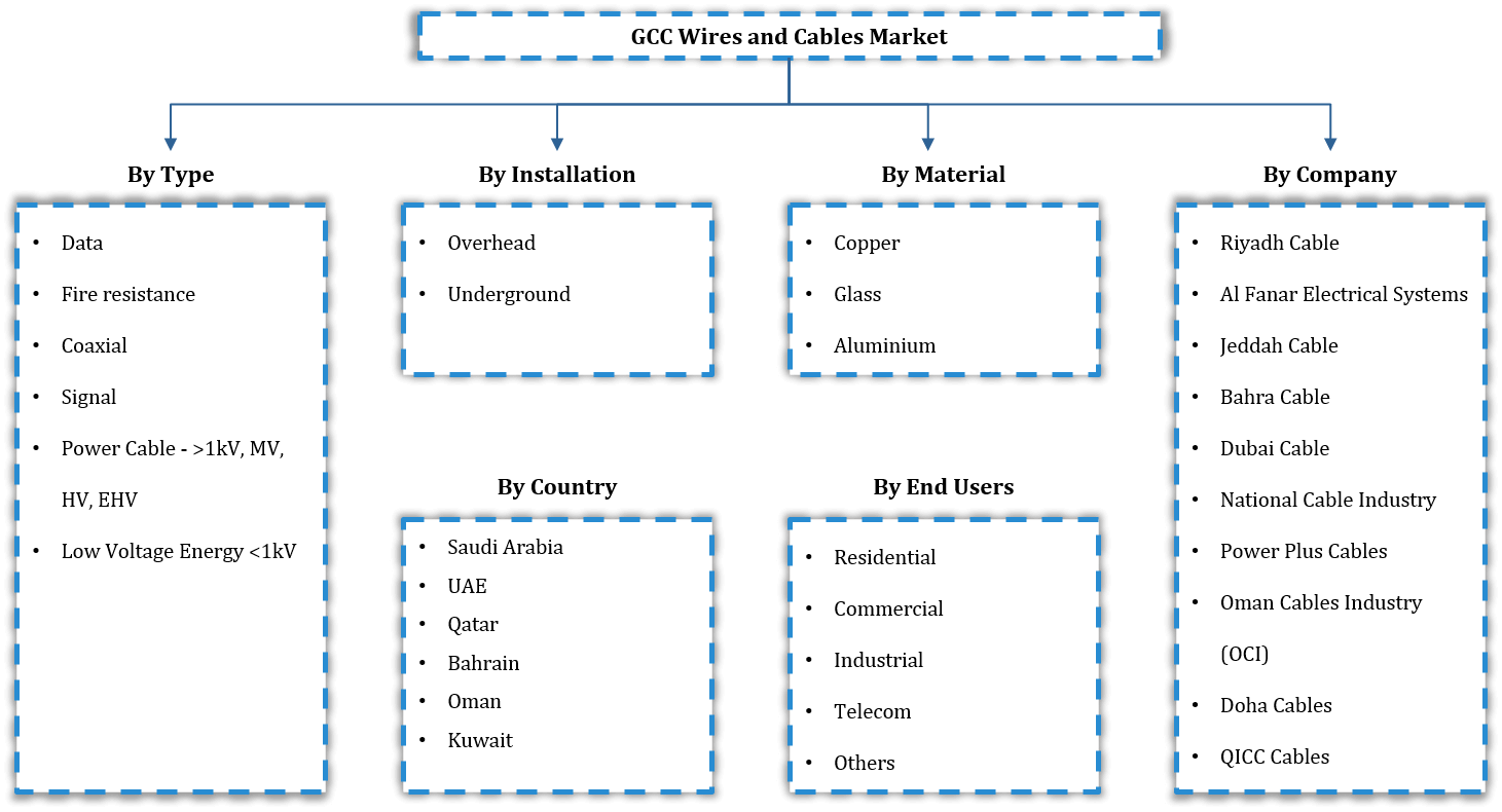 GCC Wires and Cables Market Research Report: Forecast (2021-2026)