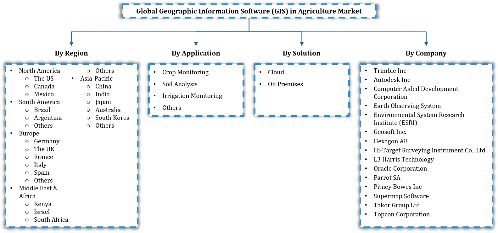 Global Geographic Information Software (GIS) in Agriculture Market Segmentation