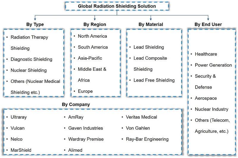 Global Radiation Shielding Solution Market Segmentation