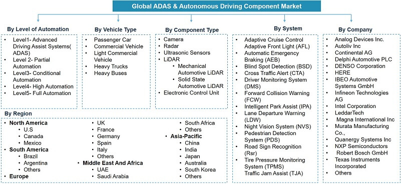 Global ADAS & Autonomous Driving Components Market Segmentation