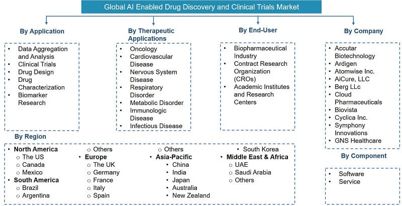 Global Artificial Intelligence (AI) Enabled Drug Discovery and Clinical Trials Market Segmentation