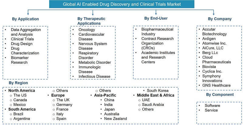 Artificial Intelligence (AI) Enabled Drug Discovery And Clinical Trials Market Segmentation
