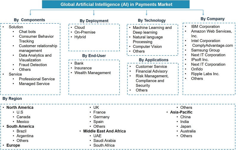 Global Artificial Intelligence in Payments Market Analysis, 2020