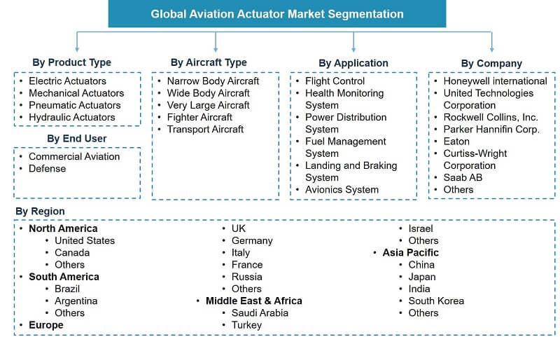Global Aviation Actuator Market Segmentation