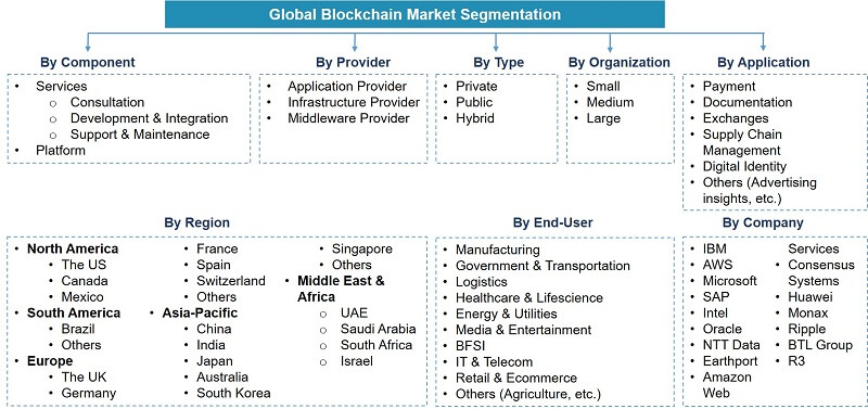 Global Blockchain Market Segmentation