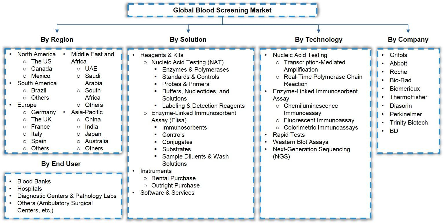 Global Blood Screening Market Segmentation