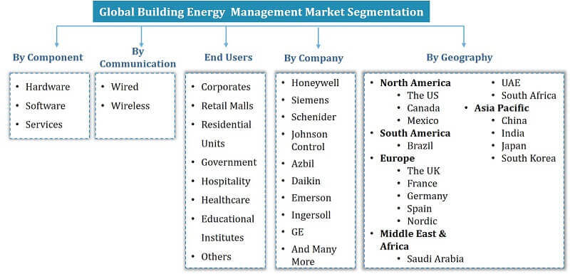 Global Building Energy Management Segmentation