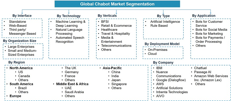 Global Chatbot Market Segmentation