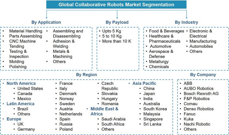 Global Collaborative Robots (COBOTS) Market Segmentation