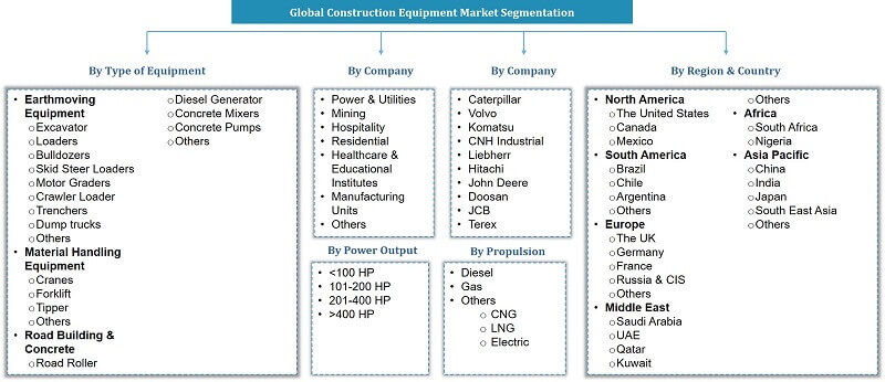 Global Construction Equipment Market Segmentation