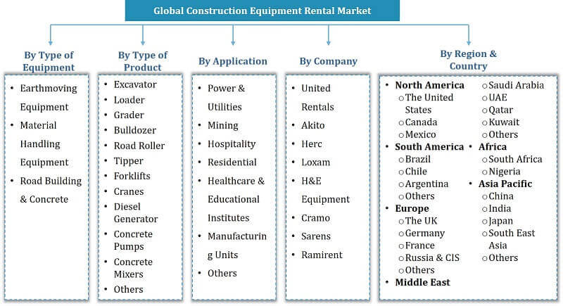 Global Construction Equipment Rental Segmentation