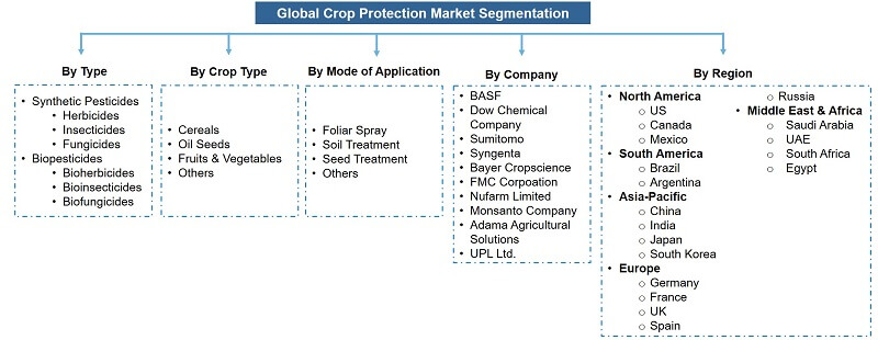 Global Crop Protection Market Segmentation