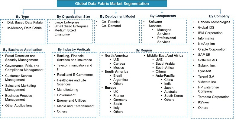 Global Data Fabric Market Analysis, 2020