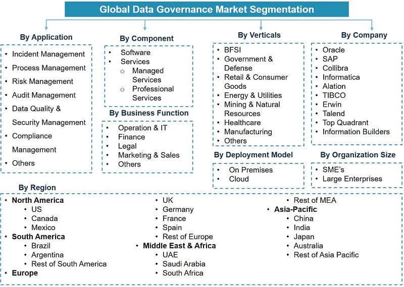 Data Governance Market Segmentation