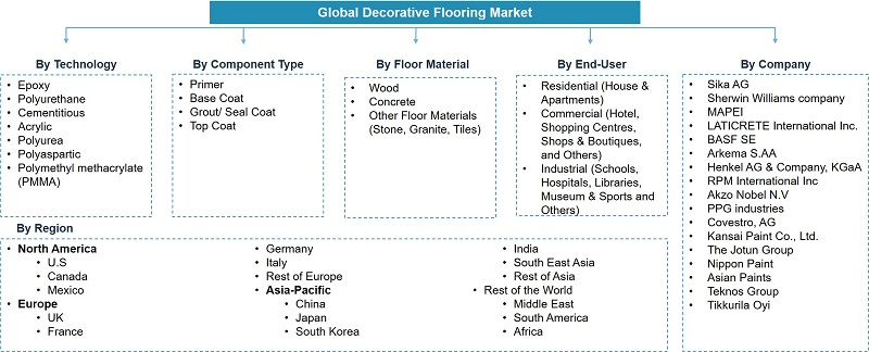 Global Decorative Flooring Market Segmentation