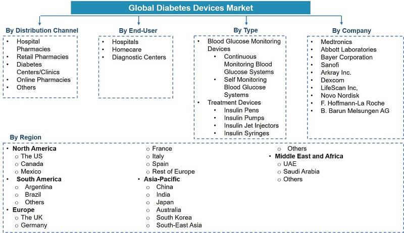 Global Diabetes Devices Market Segmentation