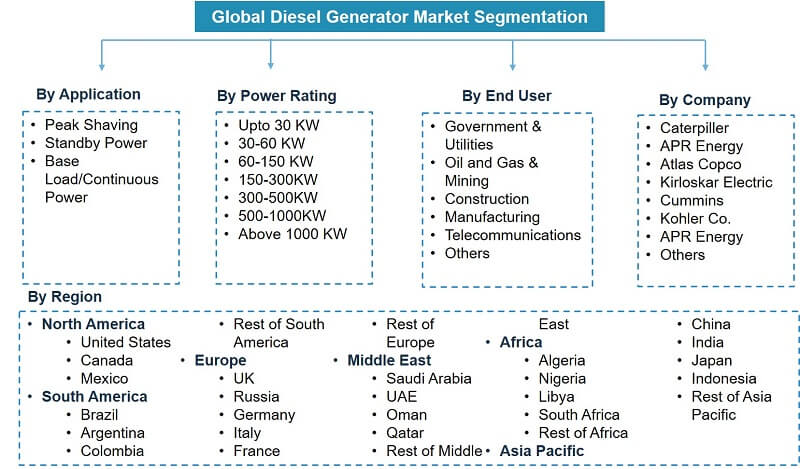 Global Diesel Generator Market Segmentation