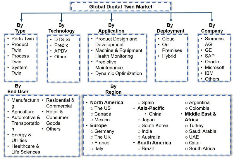 Global Digital Twin Market Segmentation