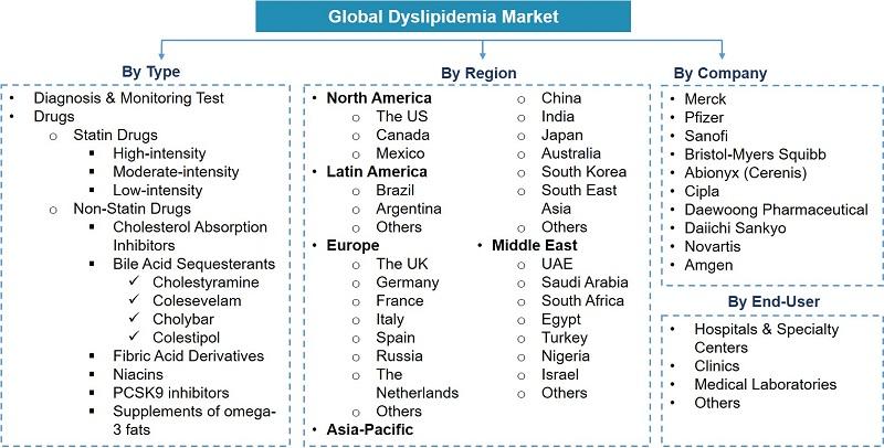 Global Dyslipidemia Market Segmentation