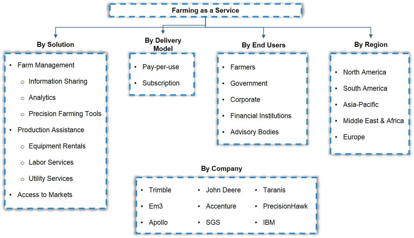 Global Farming as a Service Market Segmentation