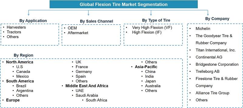 Global Flexion Tire Market Analysis, 2020