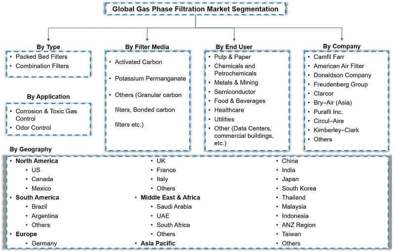 Global Gas Phase Filtration Market Segmentation