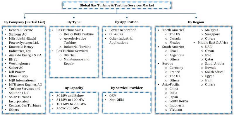 Global Gas Turbine and Turbine Services Market Segmentation