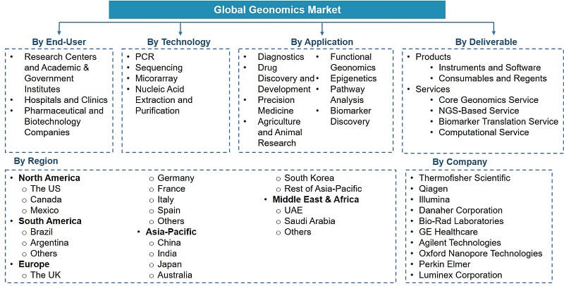 Global Genomics Market Segmentation