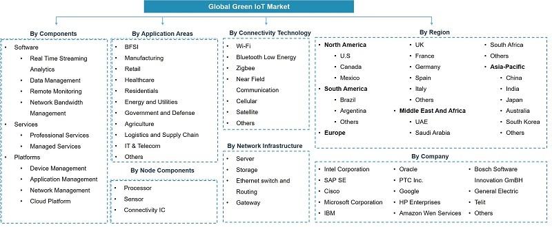 Global Green Internet of Things (IOT) Market Segmentation