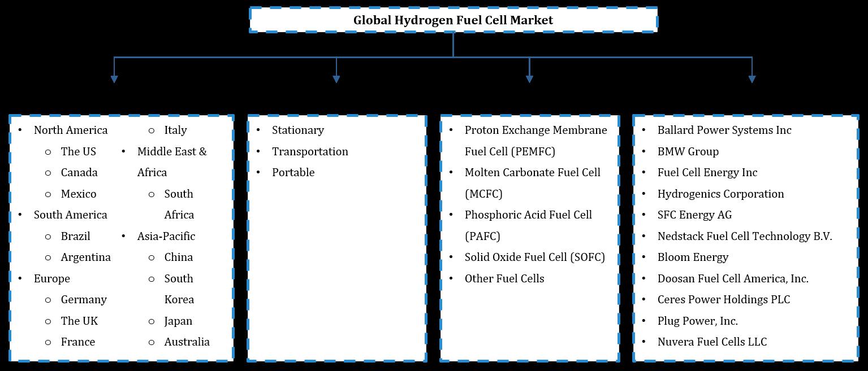 Global Hydrogen Fuel Cell Market Segmentation