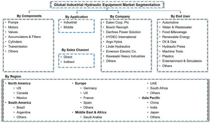 Global Industrial Hydraulic Equipment Market Segmentation