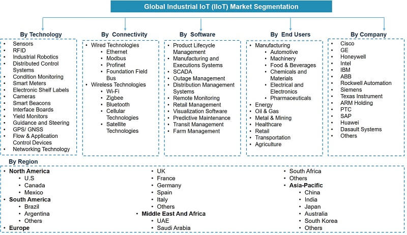 Global Industrial Internet of Things (IIoT) Market Segmentation
