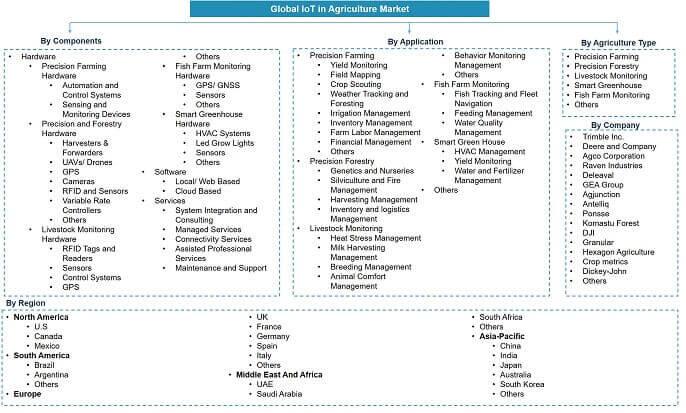 Global IoT in Agriculture Market Segmentation