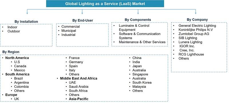 Global Lighting as a Service (LaaS) Market Segentation