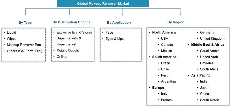 Global Make-up Remover Market Segmentation