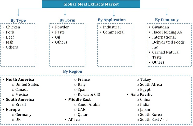Global Meat Extracts Market Segmentation