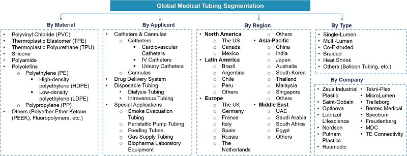 Global Medical Tubing Market Segmentation