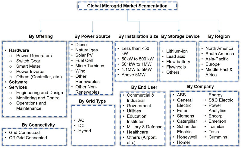 Global Microgrid Market Segmentation